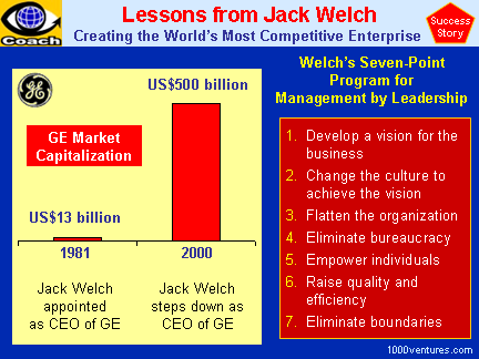 leadership jack welch Jack welch, co-author of the real-life mba and former ceo of ge, shares key business leadership traits, the three most important business measurements and career advice for young employees.