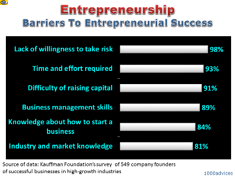 Entrepreneurship Barriers: Lack Of Willingness To Take Risk Kauffman  Foundation Survey