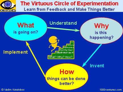 EXPERIMENTATION: The Virtuous Circle of Experimentation