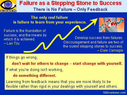 failure are the pillars of success Essays - largest database of quality sample essays and research papers on failure are the pillars of success.