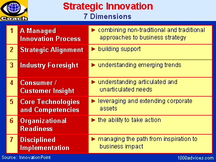 what does strategic innovation mean Innovation strategy is a key factor in the success or many companies, specifically those industries dealing specifically in the fiercely competitive field of technology 17 people found this helpful.