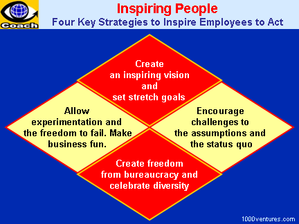 How To Inspire Poeple: 4 STRATEGIES To INSPIRE EMPLOYESS To Act