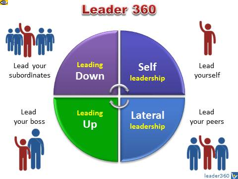 effective leadership - roles, responsibilities, and tasks (your free