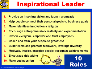 roles of leadership and motivation in management You can apply mintzberg's 10 management roles model by using it as a frame of reference when you want to develop your management skills work on the roles that you fulfill most often as a priority, but remember that you won't necessarily fulfill every role as part of your job.