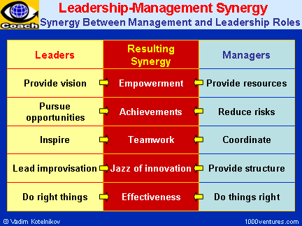 studying the role of leadership management Studying the role of leadership management september 25, 2017  (2004) is not in the favour of differentiating the details of the leadership from the management what is more, as noted in the jack welch's example, general electric company progresses many folds in few years and the basis of this success is a candid, lucid and set guideline.