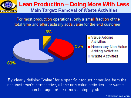 Lean Production / Lean Manufacturing - Doing More With Less