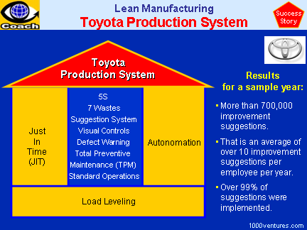 Toyta Production System (case study)
