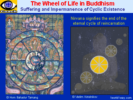 The Wheel of Life in Buddhism: Nirvana signifies the end of the eternal cycle of reincarnation