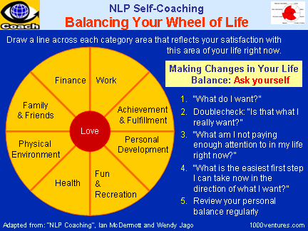 Life Harmony Wheel Of Life Nlp Solution Personal