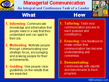 MANAGERIAL COMMUNICATION - an Intergal and Continuous Task of a Leader