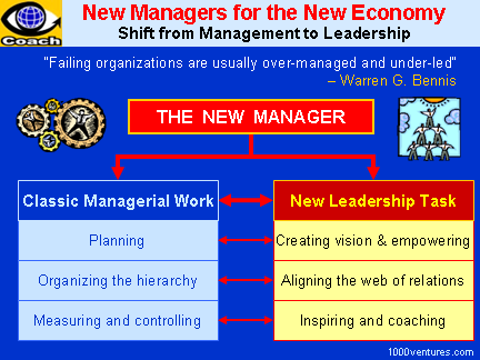 Modern Manager - New Management Model - Management and Leadership