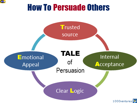 TALE of Persuasion, how to persuade others, trust acceptance, logic, appeal