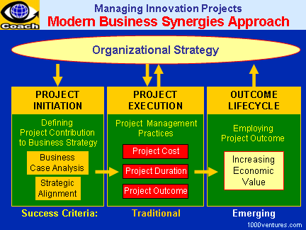 project management approach Extensive explanation about interface management by ali-203825.