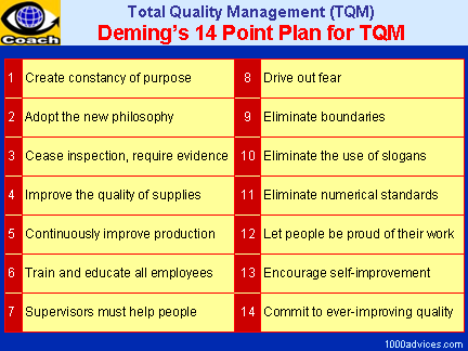 Deming's 14 Point Plan for TQM