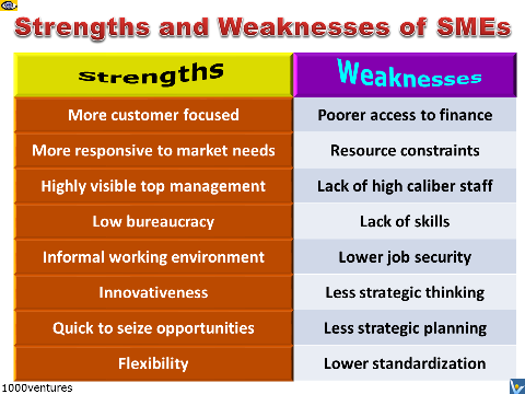 strengths and limitations Before going for interviews, you should make a strength and weakness list for such questions will be asked here're clues about how to go about it.