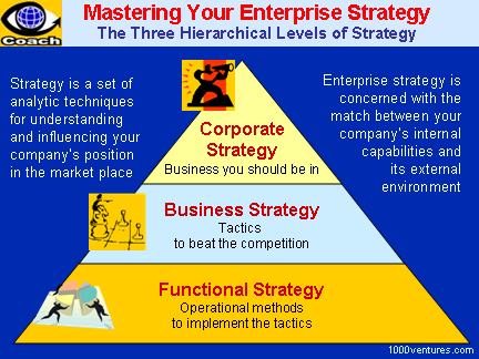 Enterprise Strategies / Corporate Strategies: 3 Levels
