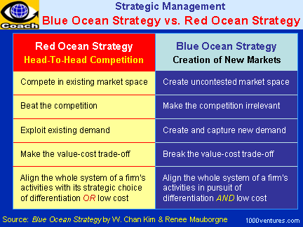 "red ocean and blue ocean strategy Blue ocean strategy the ""blue ocean"" approach is a strategic tool that helps innovation strategists' asses current and desired future strategic states whereasred ocean is a current state a business model describes the rationale of how an organization creates, delivers, and captures value (economic, social, cultural, or other forms of."