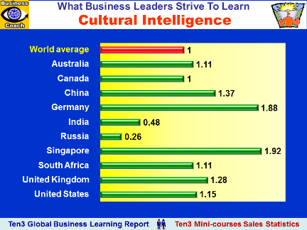 cultural intelligence feedback report Hofstede's cultural dimensions  so make sure that you're familiar with cultural leadership , intelligence and etiquette ,  avoid giving negative feedback in public.
