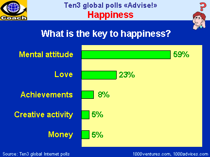 HAPPINESS SECRETS: The Key to Happiness - Mental Attitude, Love, Achievement, Creative Activity, Money