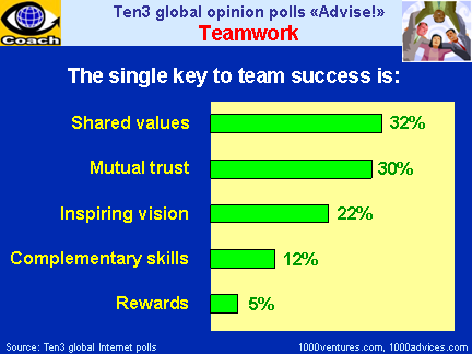 TEAMWORK: Keys to Success - Shared Values, Mutual Trust, Inspiring Vision, Complementary Skills, Rewards