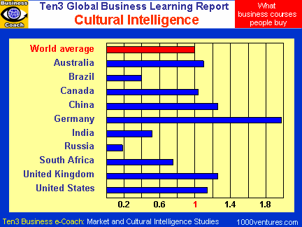 Cultural Intelligence (Ten3 Global Business Learning Report - Australia, Canada, China, Russia, Germany, South Africa, Australia, UK, USA, Brazil)