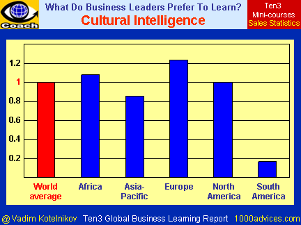 Cultural Intelligence (Ten3 Global Business Learning Report - Africa, Asia-Pacific, Europe, North America, South America)