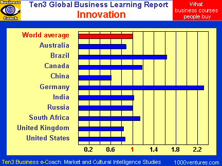 INNOVATION (Ten3 Global Business Learning Report)