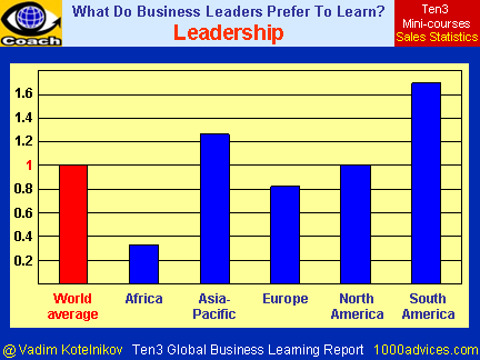 Leadership (Ten3 Global Business Learning Report - Africa, Asia-Pacific, Europe, North America, South America)