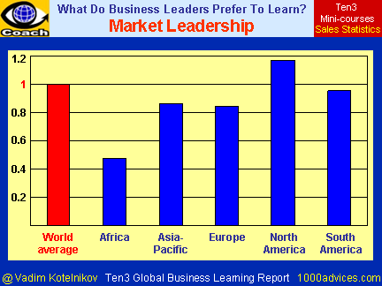 MARKET LEADERSHIP (Ten3 Global Business Learning Report - Africa, Asia-Pacific, Europe, North America, South America)