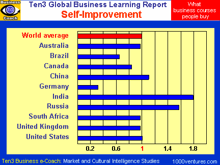 Self-Improvement (Ten3 Global Business Learning Report)