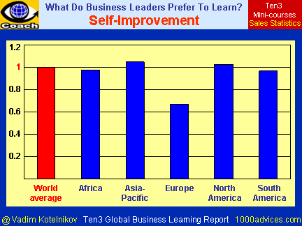Self-Improvement (Ten3 Global Business Learning Report - Africa, Asia-Pacific, Europe, North America, South America)