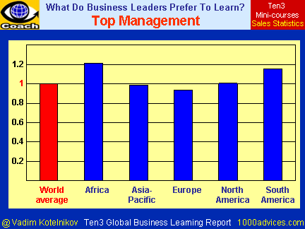 TOP MANAGEMENT (Ten3 Global Business Learning Report - Africa, Asia-Pacific, Europe, North America, South America)